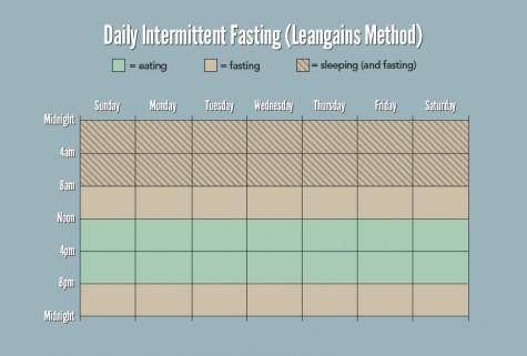 Gợi ý lịch sinh hoạt khi áp dụng phương pháp nhịn ăn Intermittent Fasting