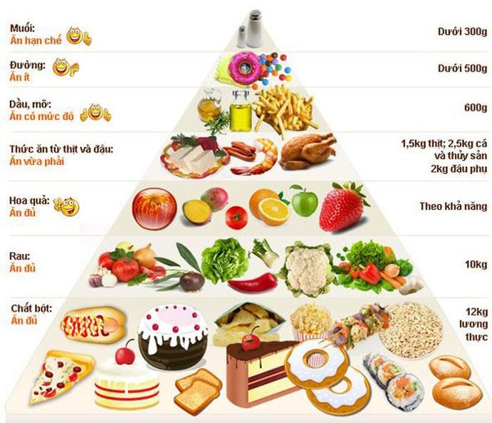 các bước tập thể hình cho người gầy 4 - tháp thức ăn - elleman