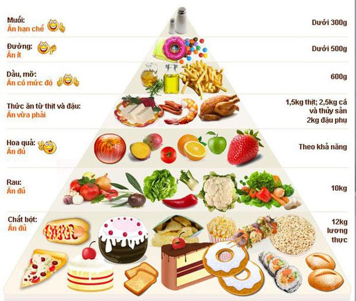 Kết quả hình ảnh cho Dinh dưỡng cho người gầy tập gym