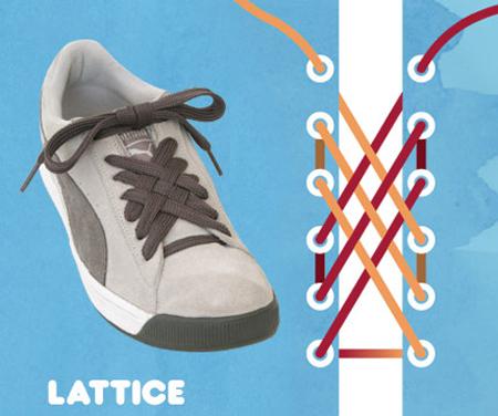 Kiểu buộc Lattice.