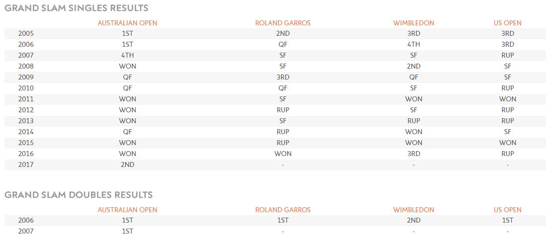 Roland Garros - Elle man 2 - Novak Djokovic - profile 1