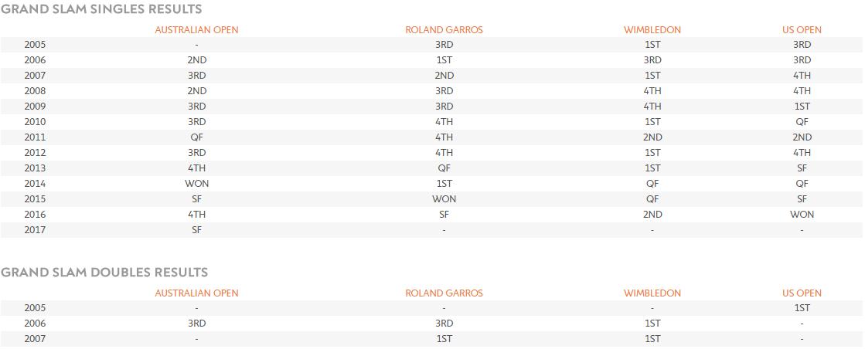 Roland Garros - Elle man 4 - Stan Wawrinka - profile 1