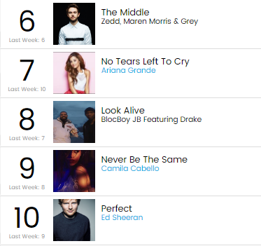nhac hip hop top 10 billboard - elle man 2