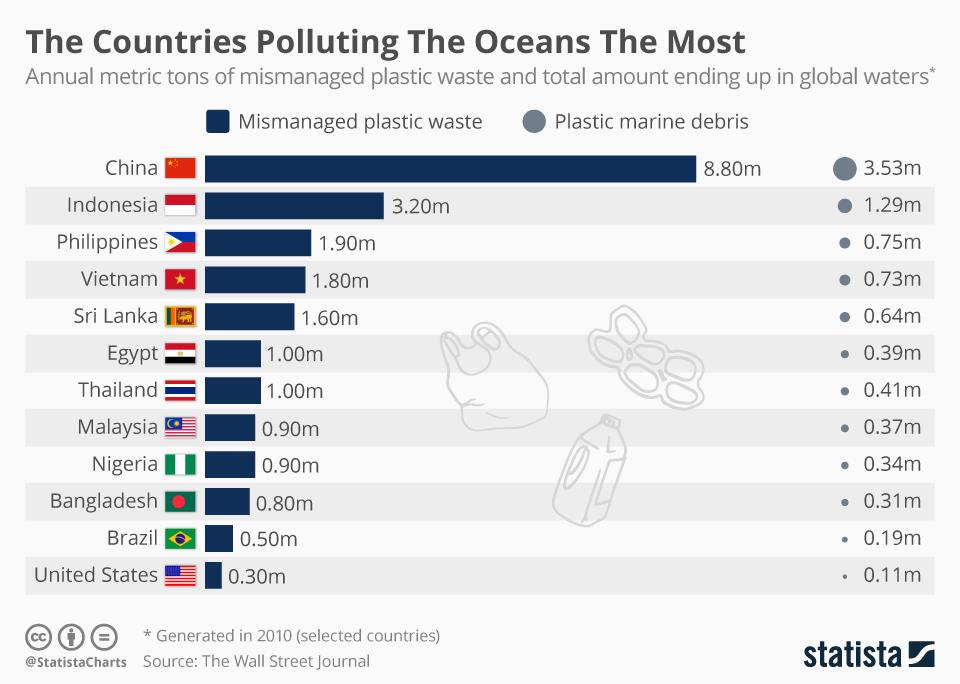 Việt Nam đứng thứ 4 trong danh sách các quốc gia gây ô nhiễm đại dương nhất thế giới. Ảnh: Statista