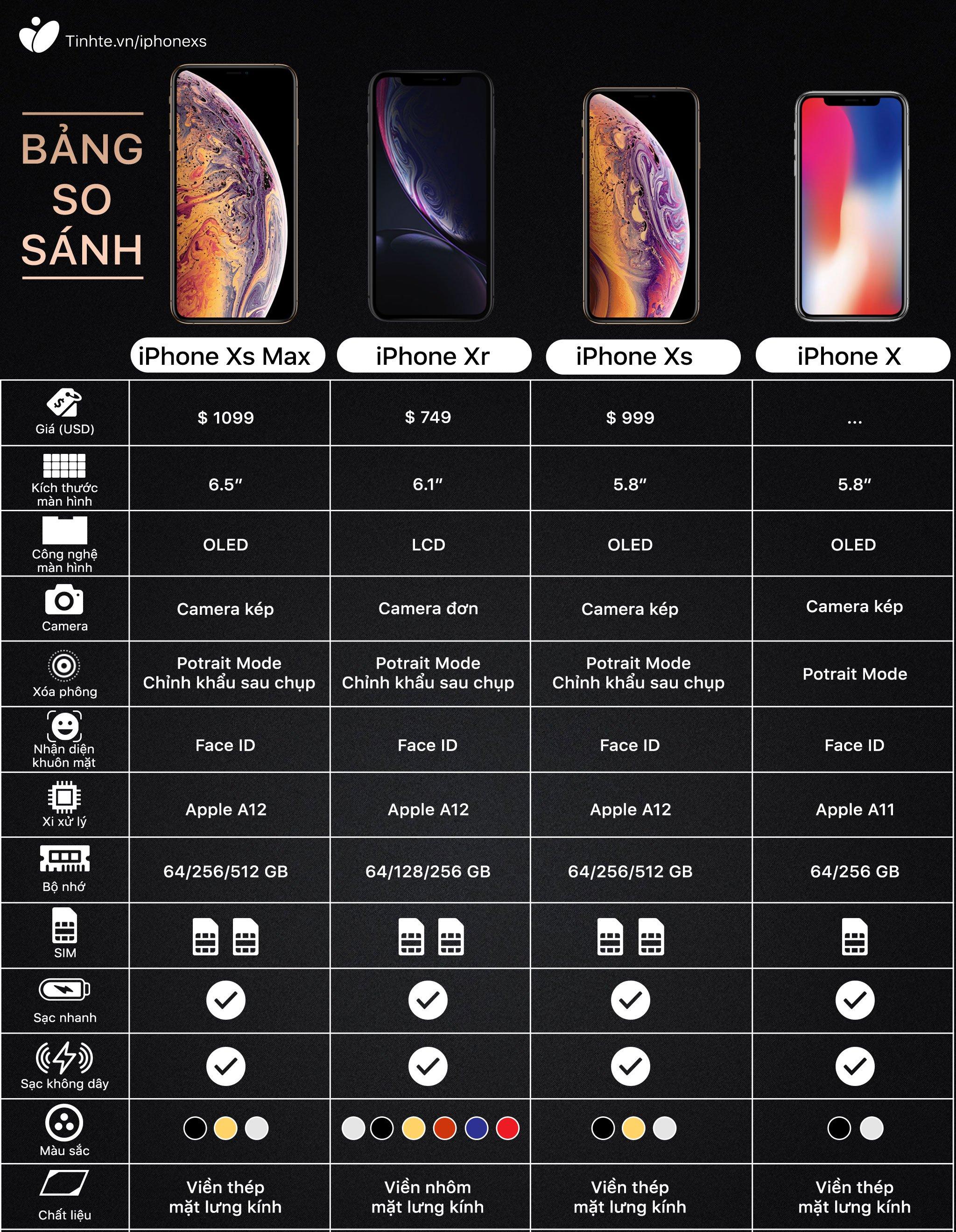 Cấu hình chính thức của iPhone XS, iPhone XS Max và XR