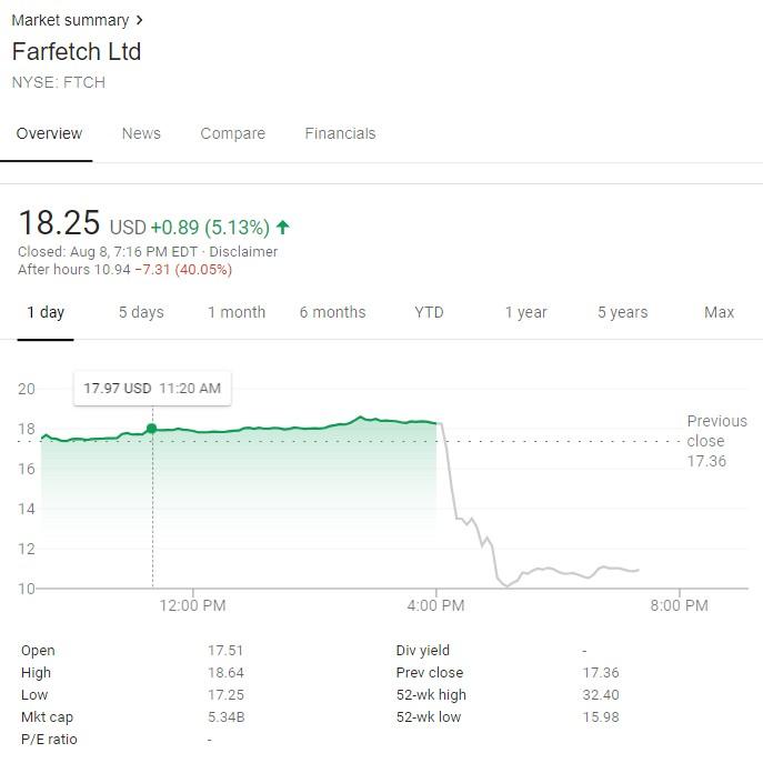 thương hiệu Off-White™-cổ phiếu của Farfetch
