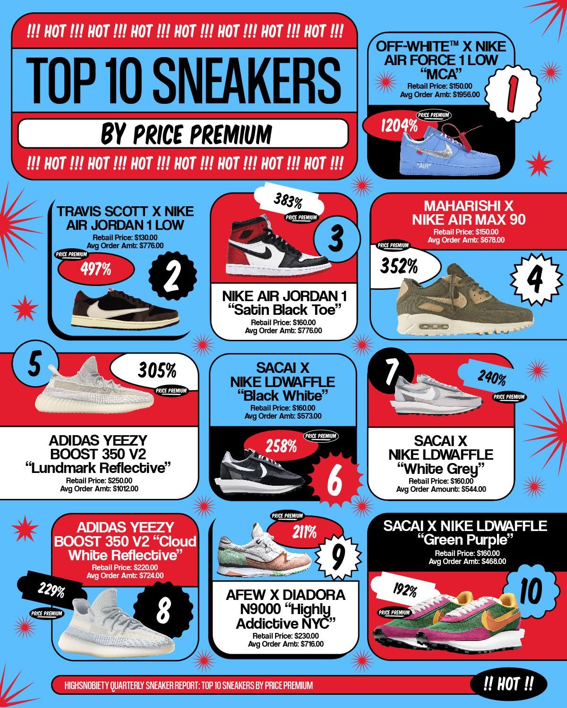 top 10 đôi giày có giá trị tăng cao