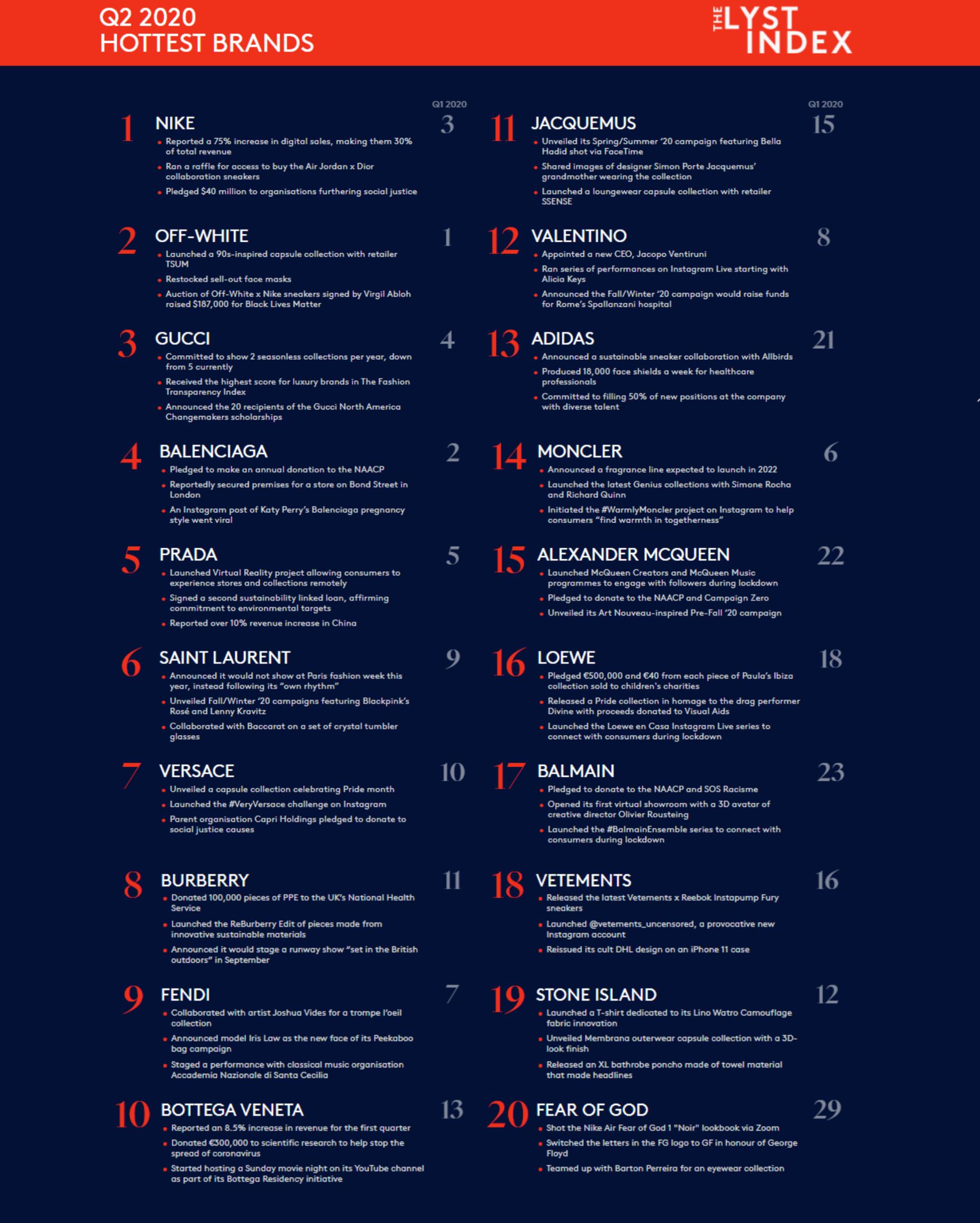 bxh top 20 quý 2 2020 lyst