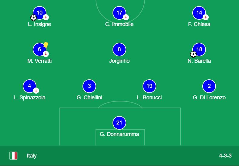 Đội hình xuất phát của Italy tại trận Tứ kết EURO 2020